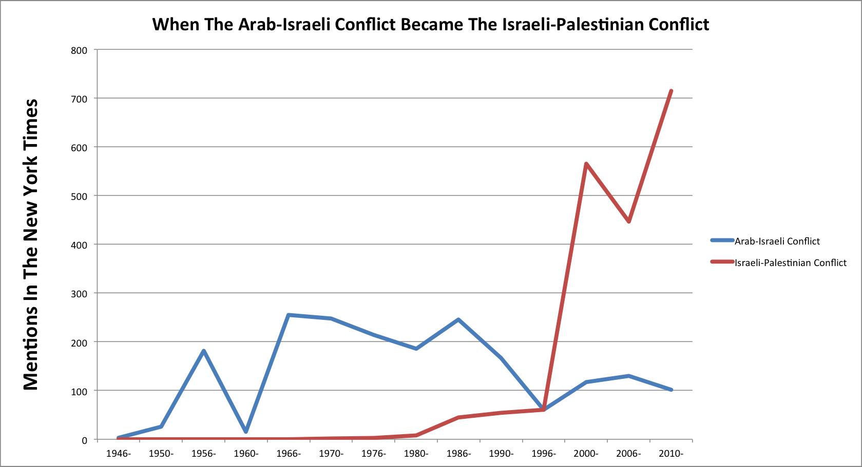 Israeli-Arab Conflict