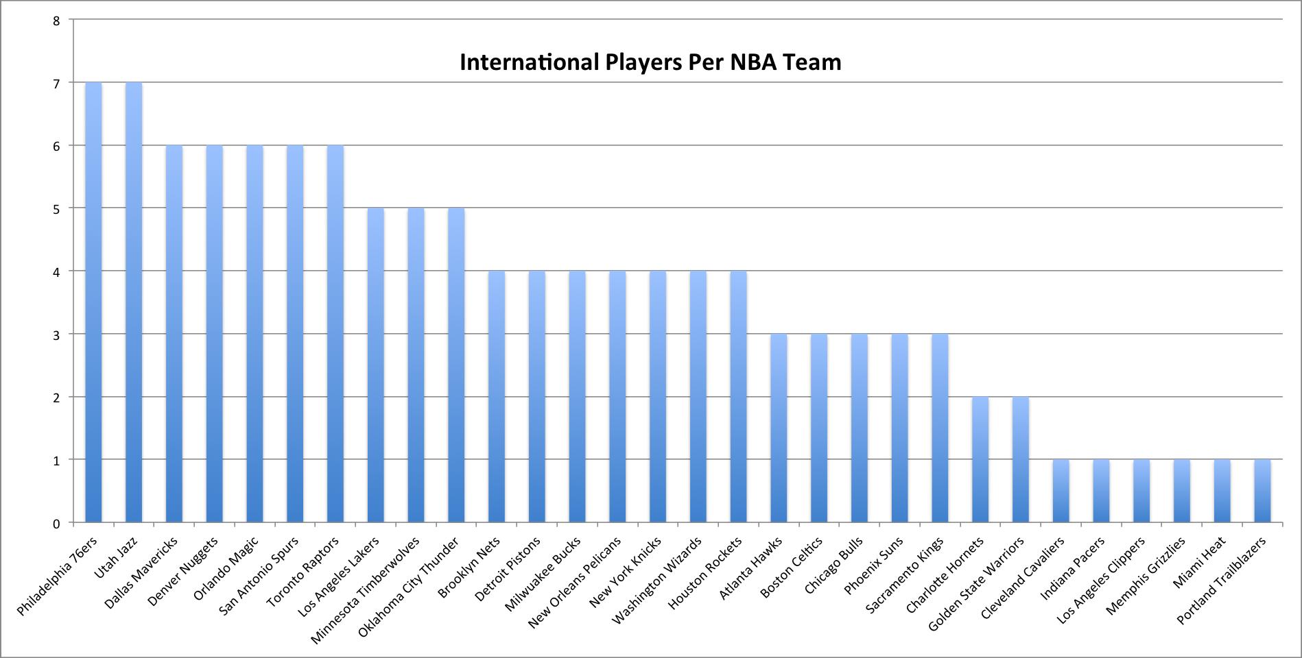 international-by-team