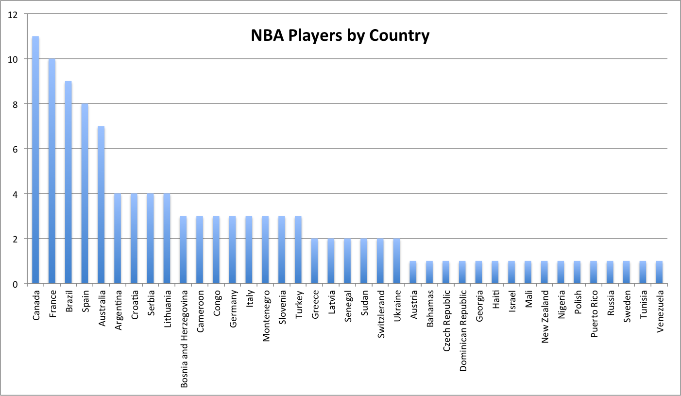 nba-player-by-country